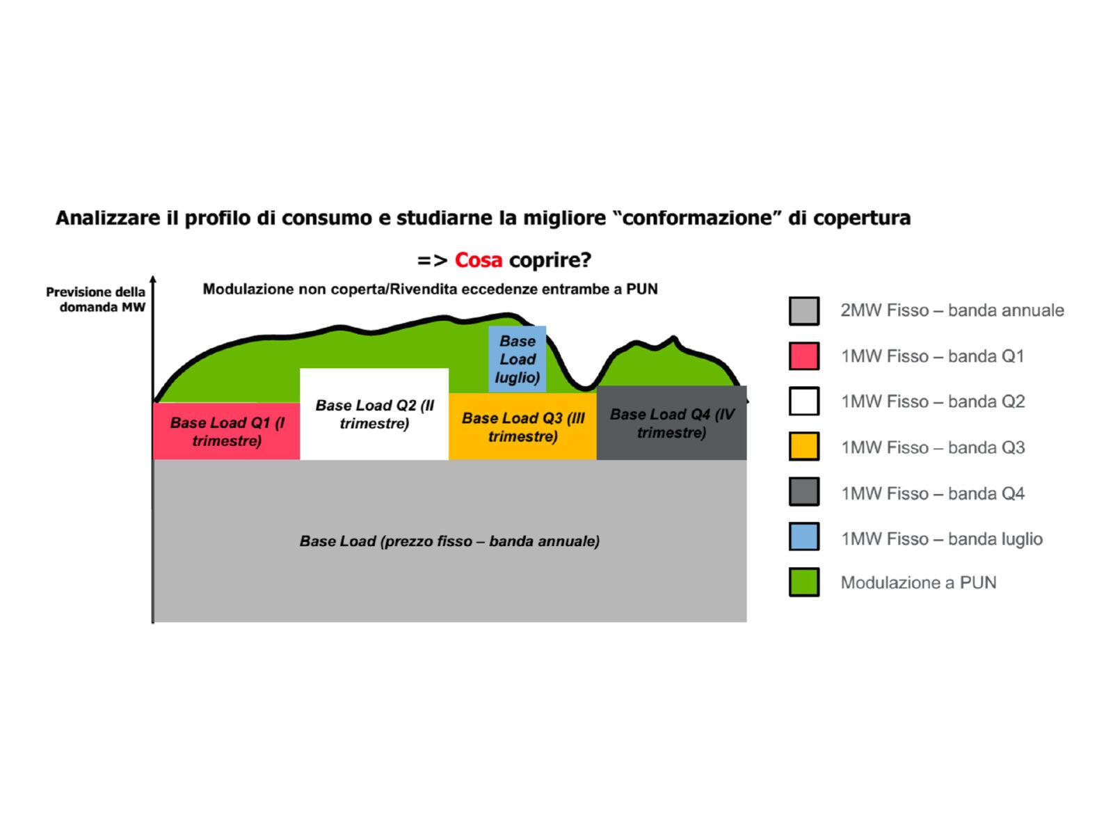 Energy Portfolio Management